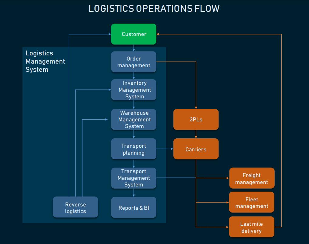 Logistics management system within logistics processes