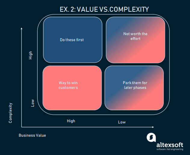 Value vs Complexity/Effort