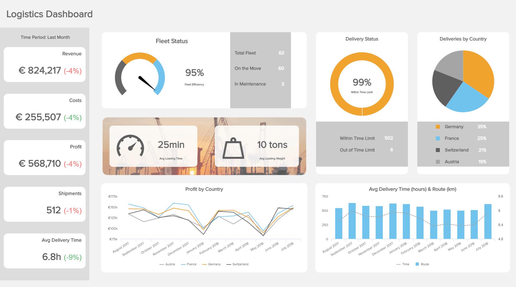 Logistics analytics dashboard