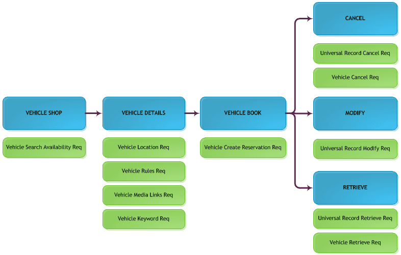 The workflow for booking a vehicle using Travelport Universal API