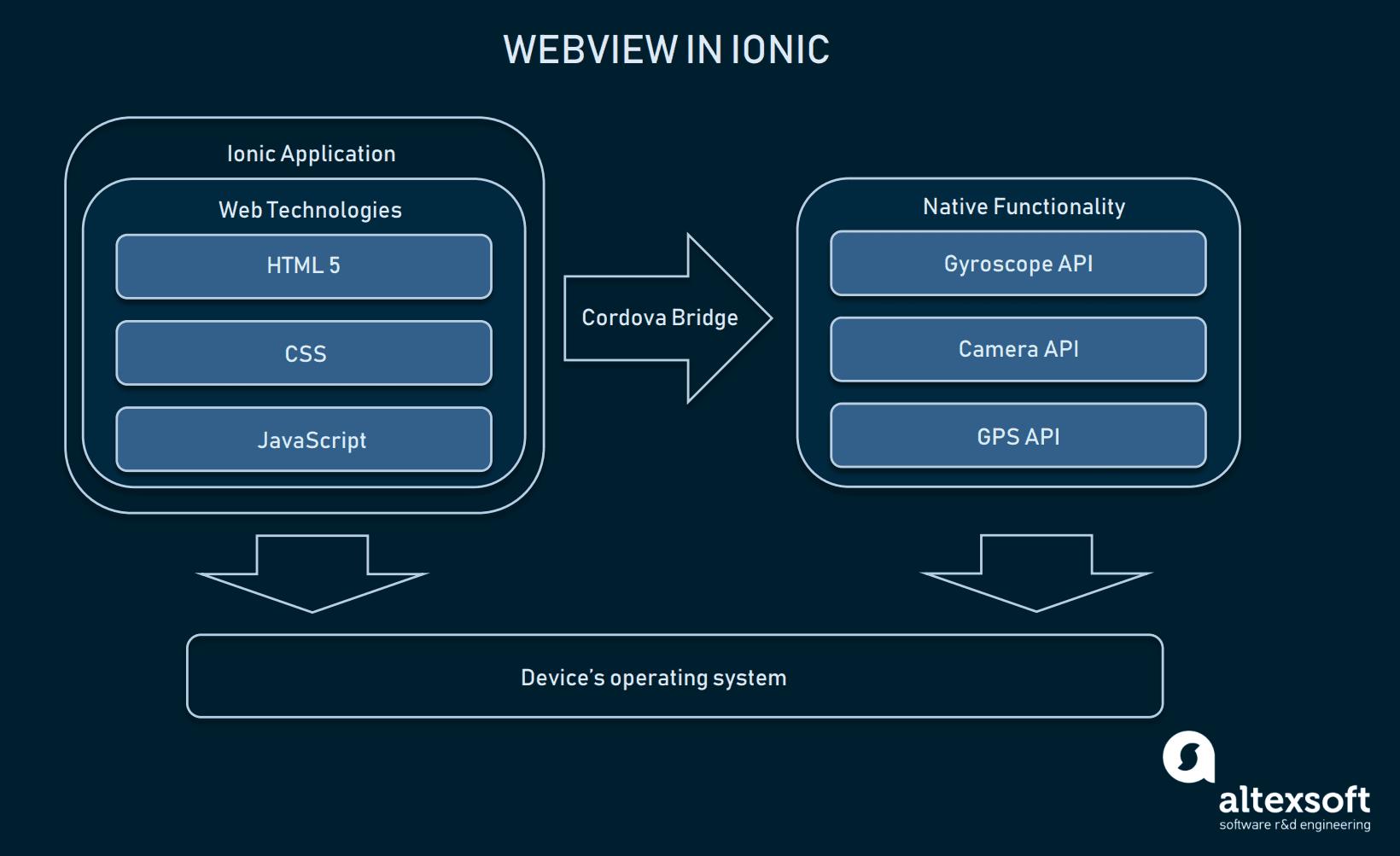 Webview and Cordova Bridge explained in Ionic app