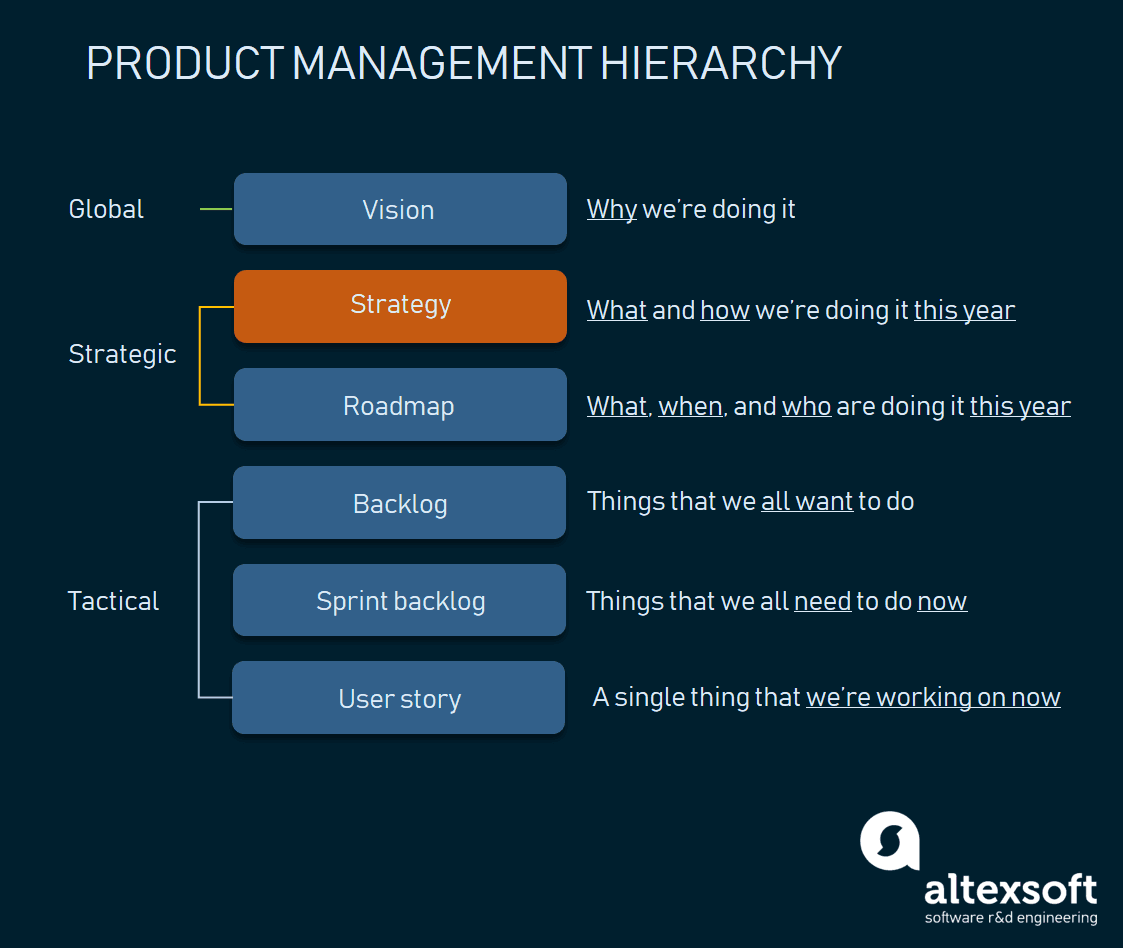 Product management hierarchy