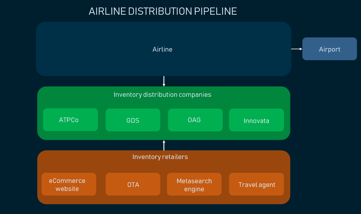 airline distribution