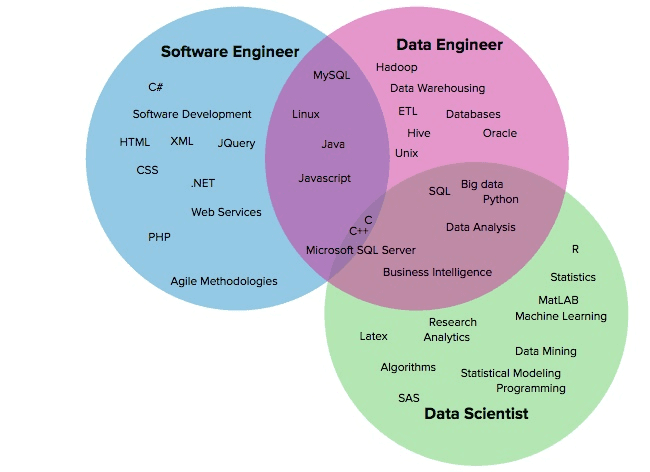 Overlapping skills of the software engineer, data engineer, and data scientist