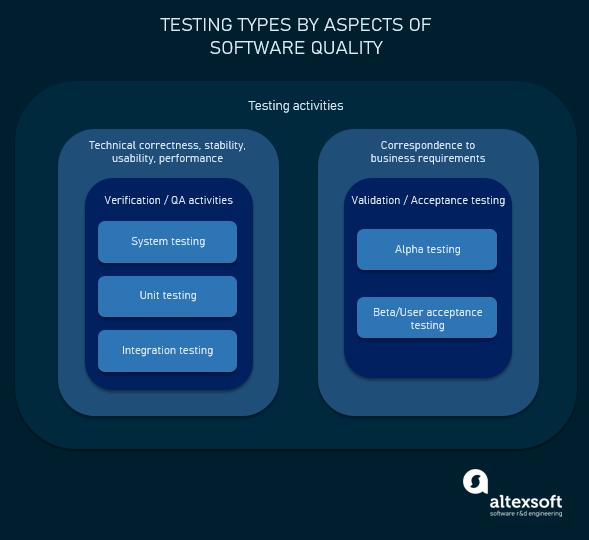 test types