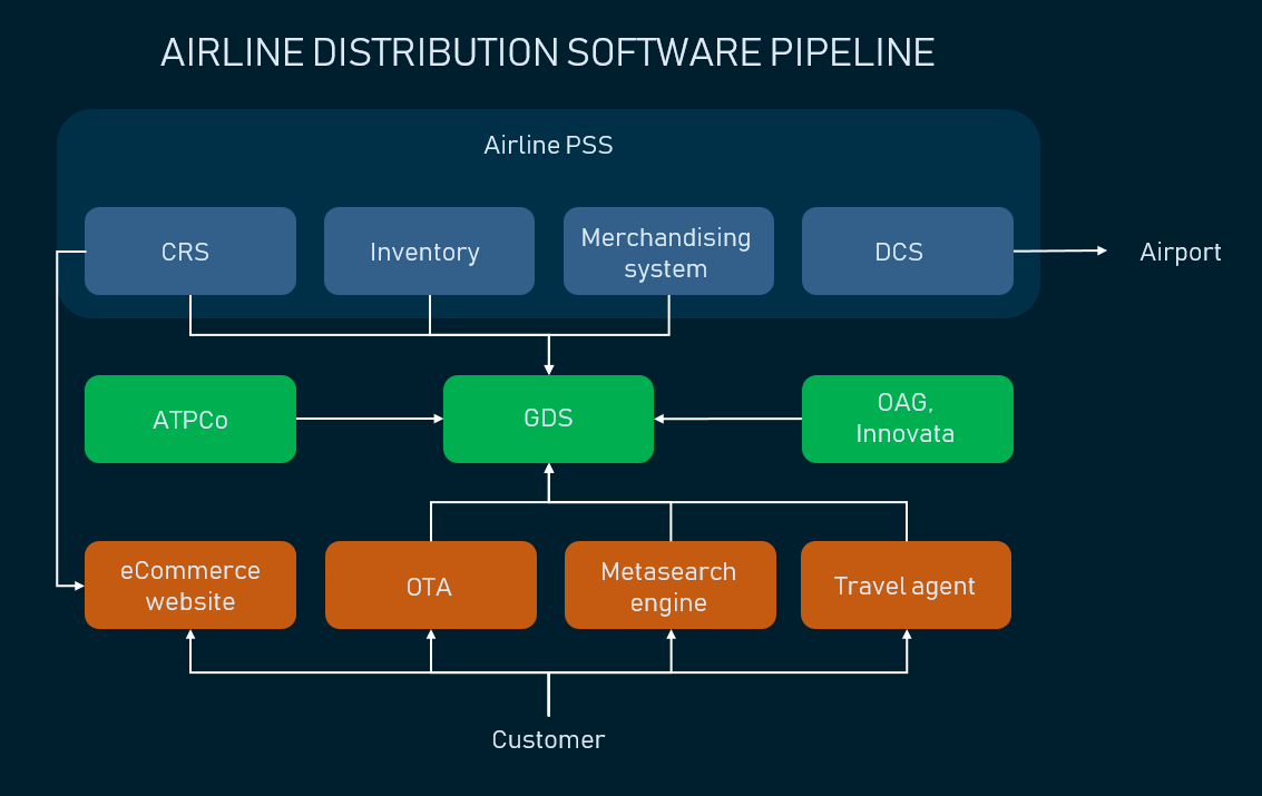 How airline distribution systems are connected