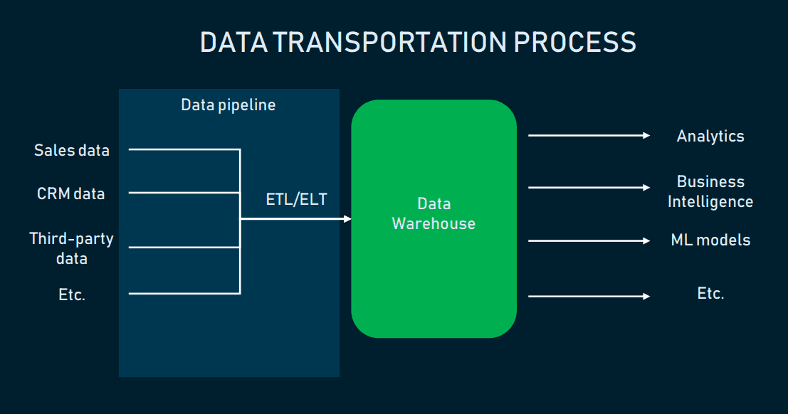 The process of transporting data from sources into a warehouse