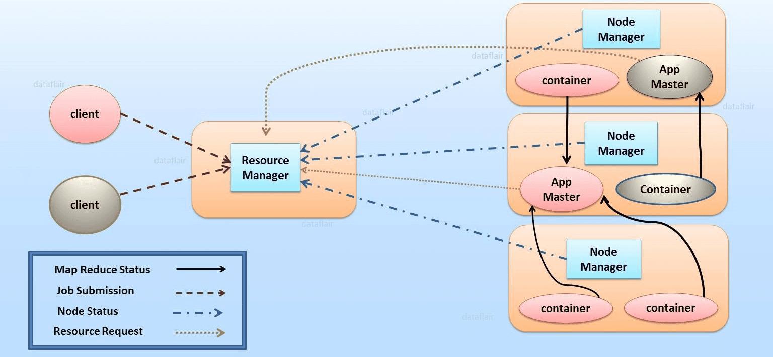 YARN architecture