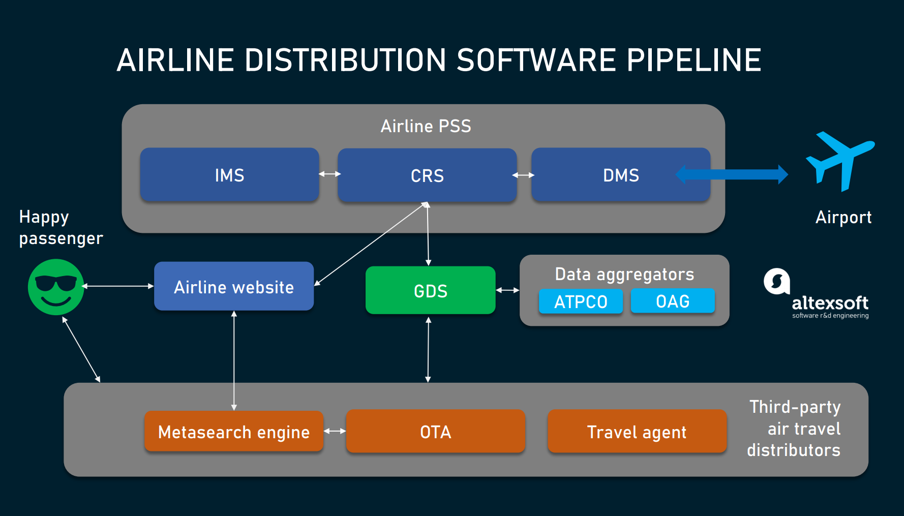 Airline distribution software pipeline
