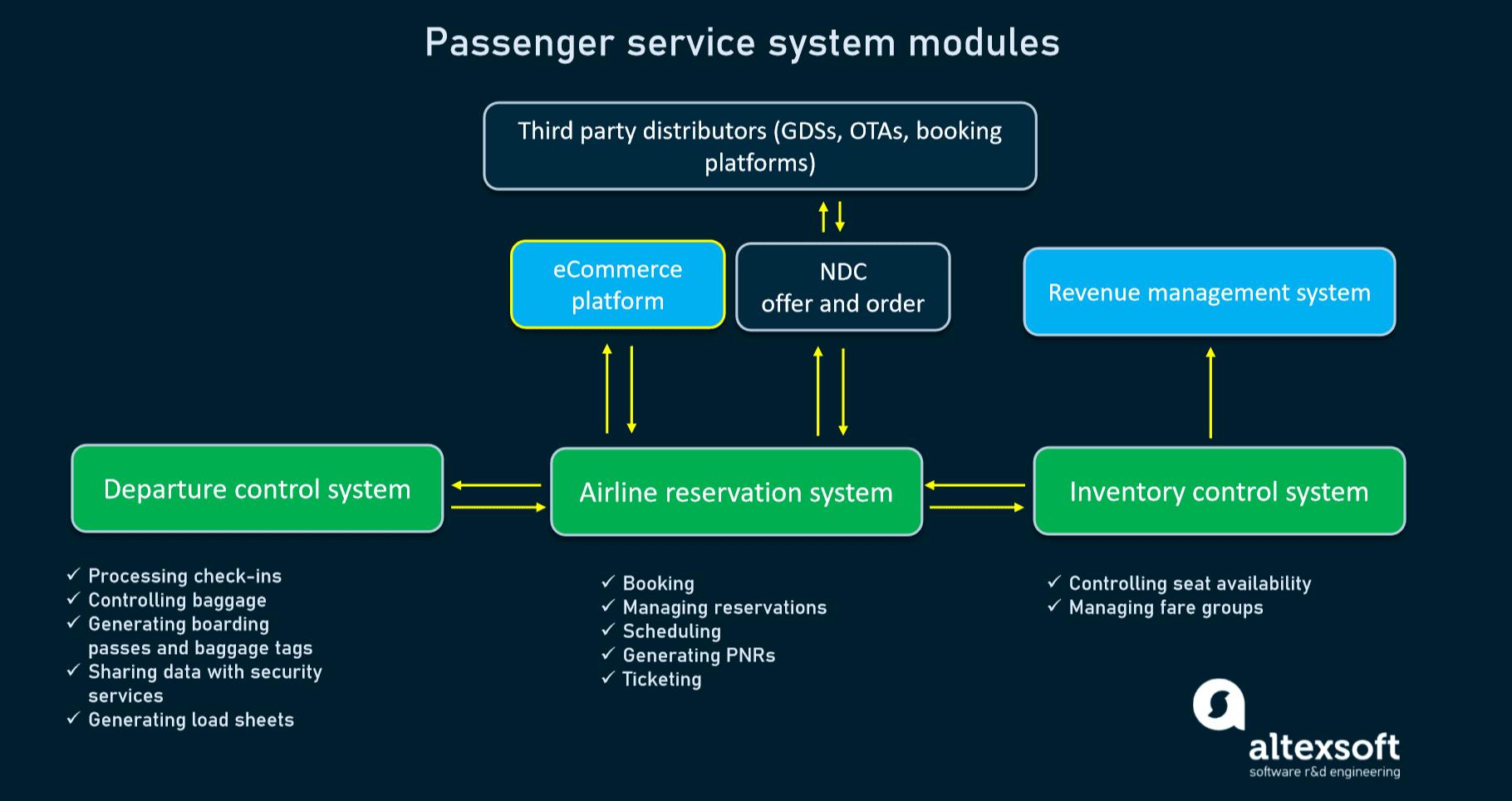 Passenger service system modules