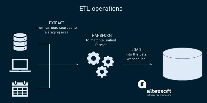 ETL operations