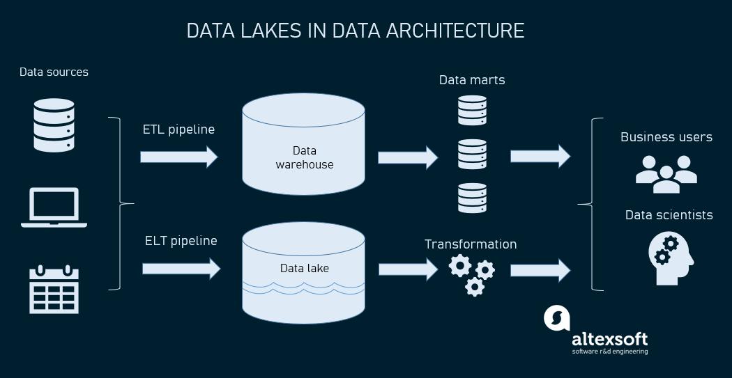 data lakes in big data architecture