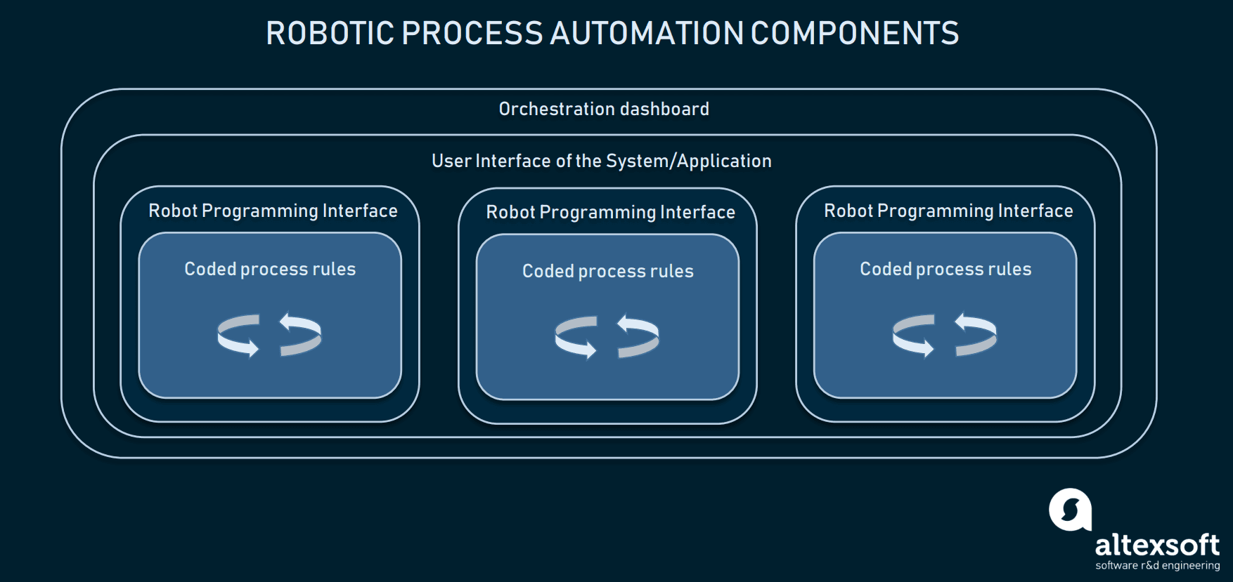 Components of RPA system