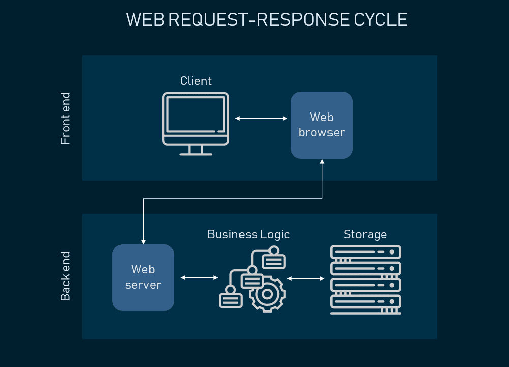 web request-response cycle
