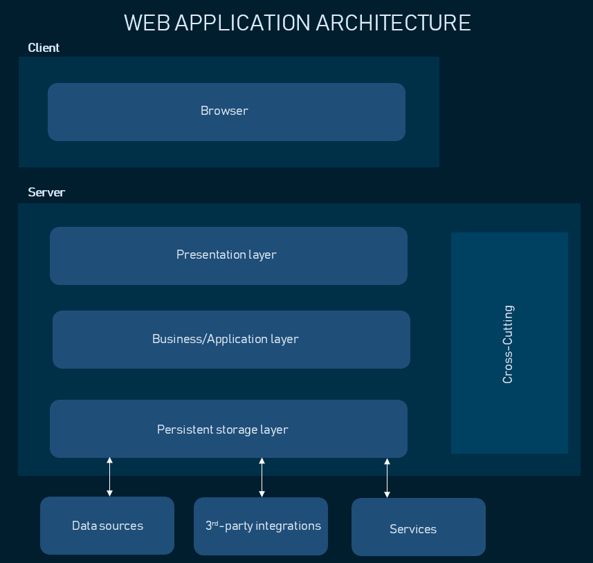 web application architecture