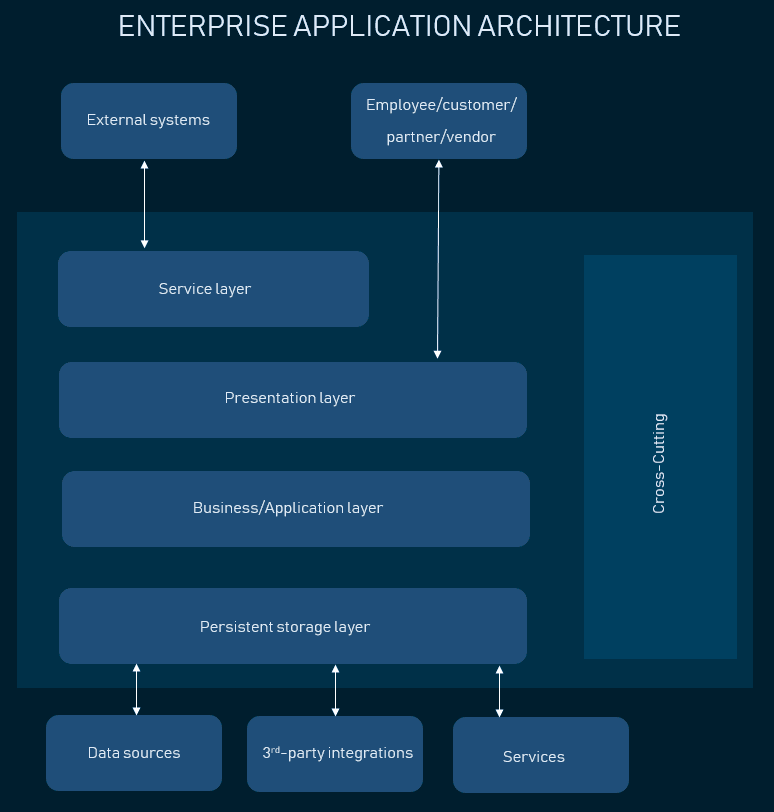Web Application Architecture How The Web Works Altexsoft