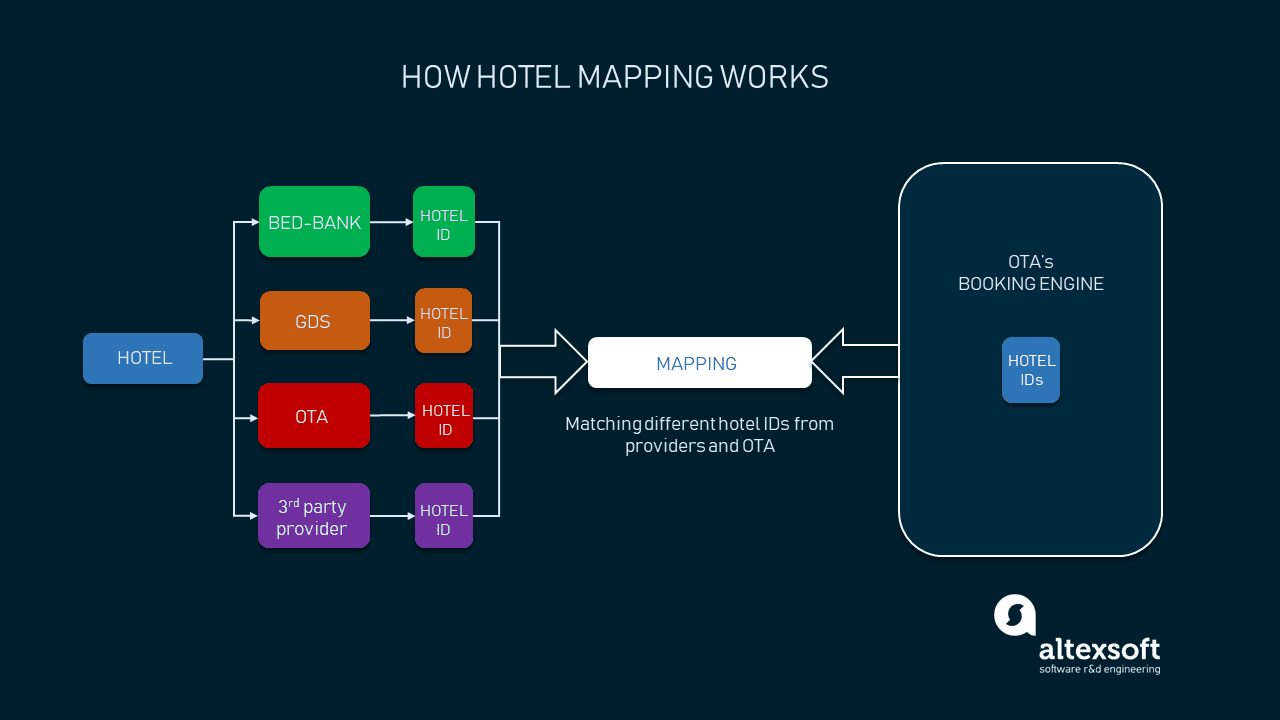 Hotel mapping outline shows how a mapping system creates one ID for an OTA