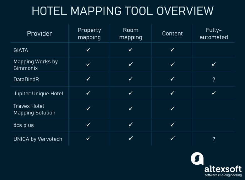hotel mapping