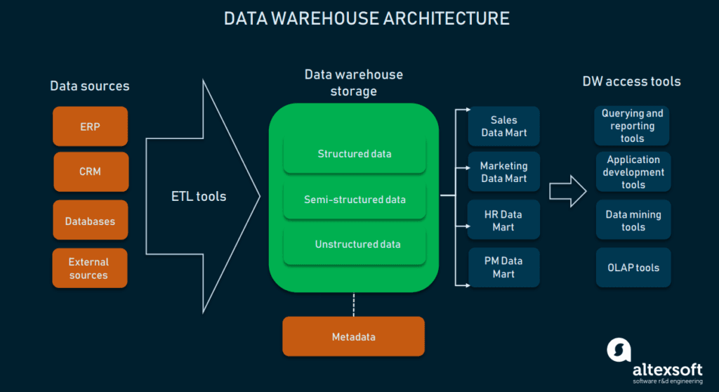 Warehousing architecture scheme