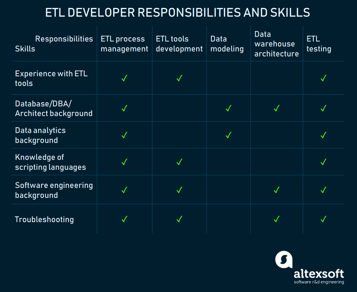 Table of ETL developer's responsibilities and skills