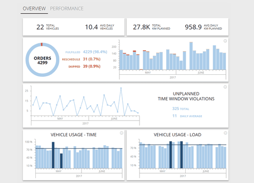 WorkWave Route Manager dashboard with analytics on time windows violations, order fulfillment, and vehicle usage