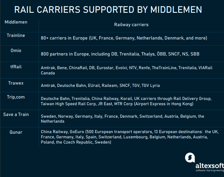 Major rail carriers provided via middlemen