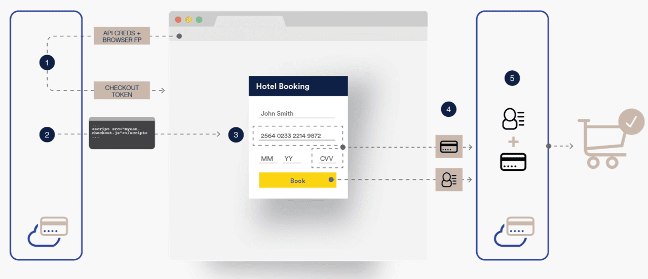 Payment processing with EPS Checkout