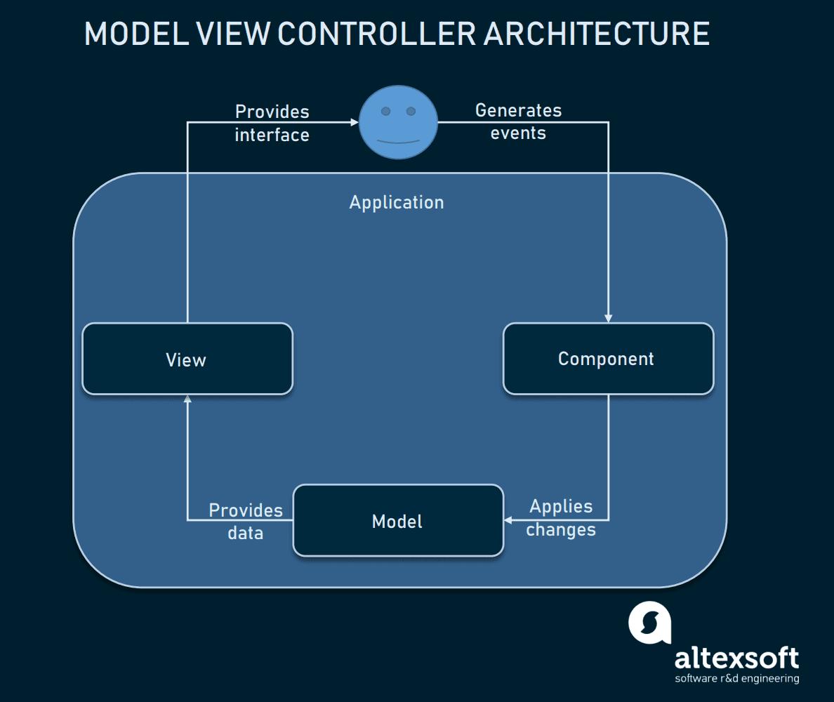 MVC Architecture scheme