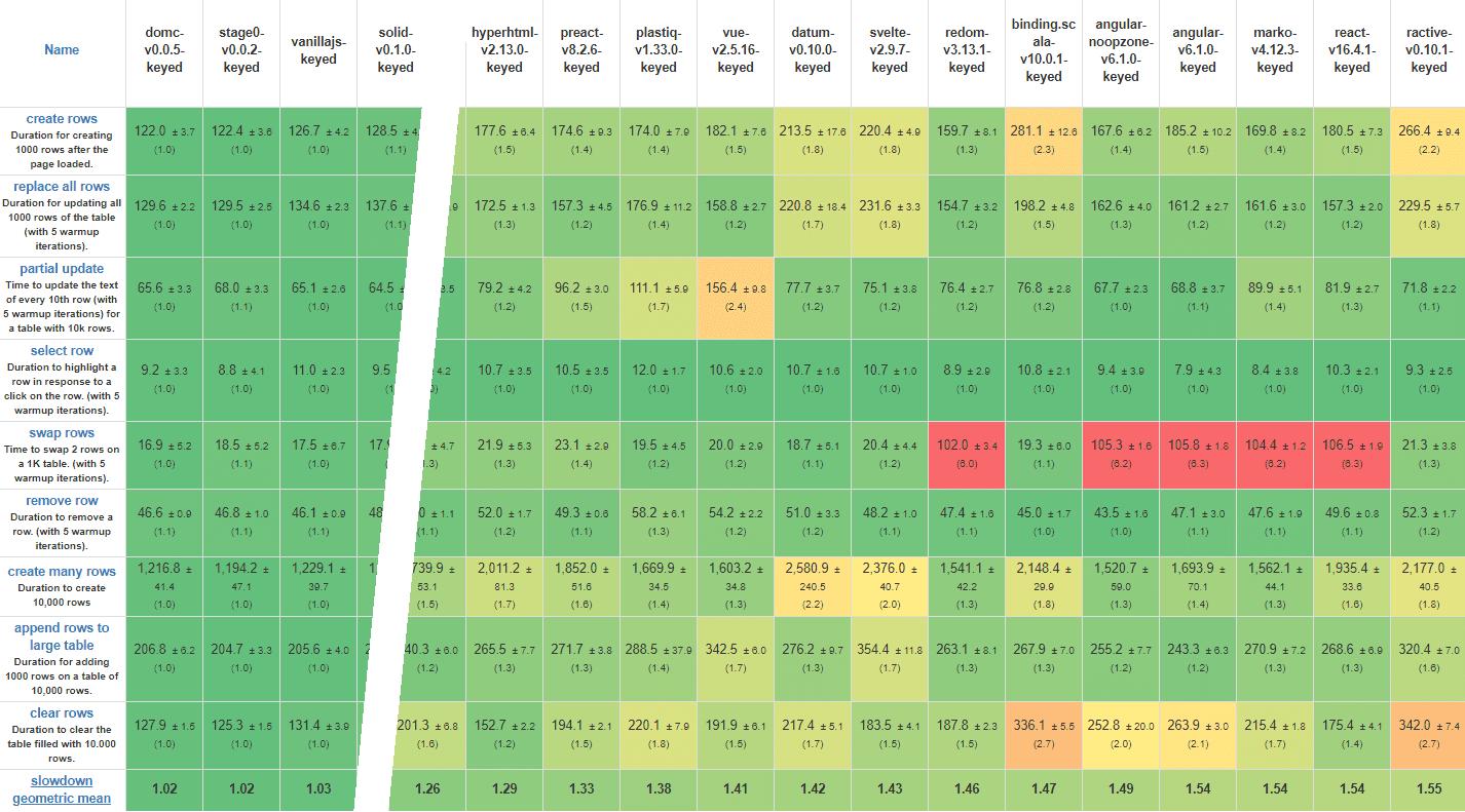 Framework benchmarks