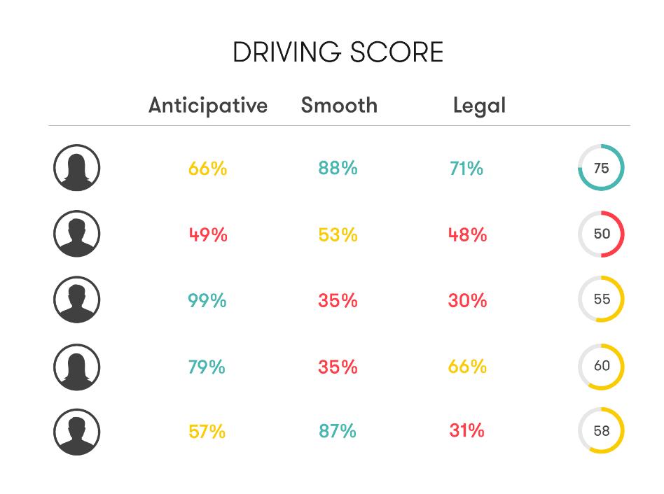 Driving score from Sentiance behavior intelligence platform