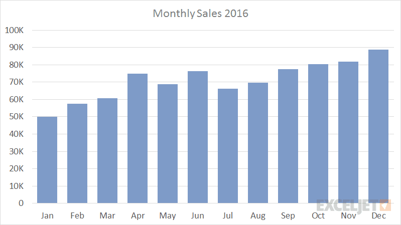 Monthly sales bar chart