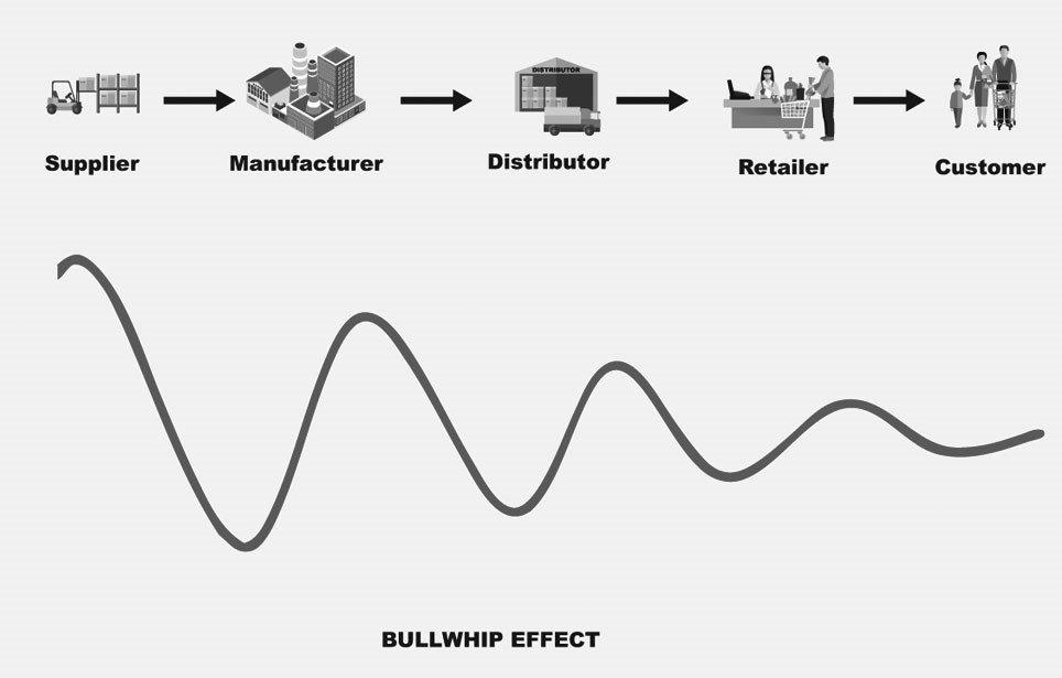 How bullwhip effect works