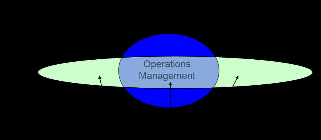 supply chain management landscape