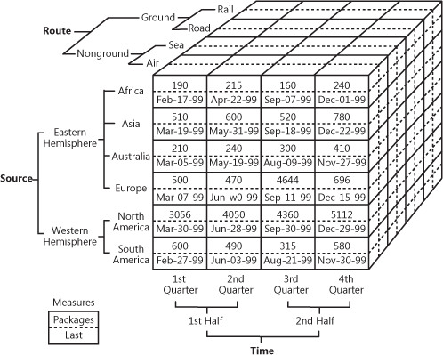 OLAP cube example