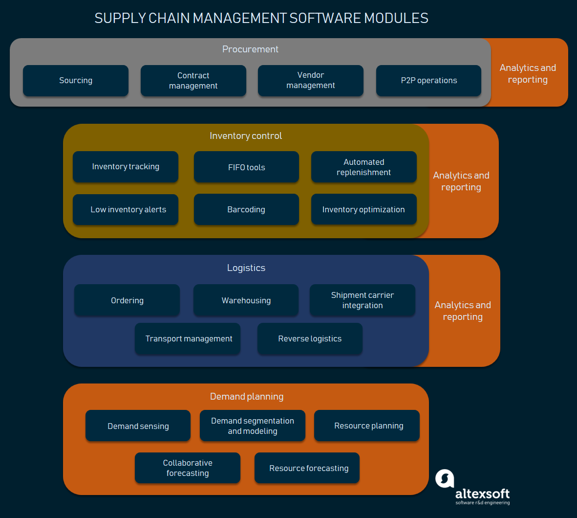 supply chain management software modules
