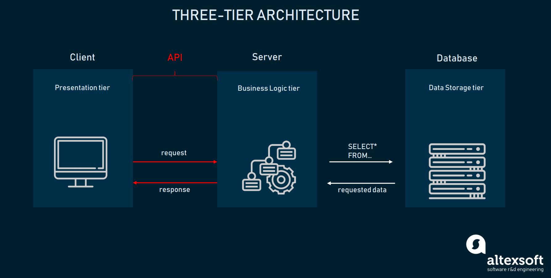 three tier web architecture