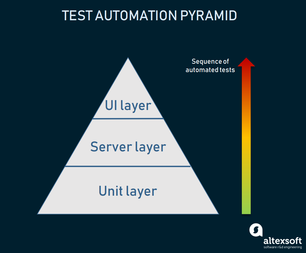 Three layers of the test automation pyramid
