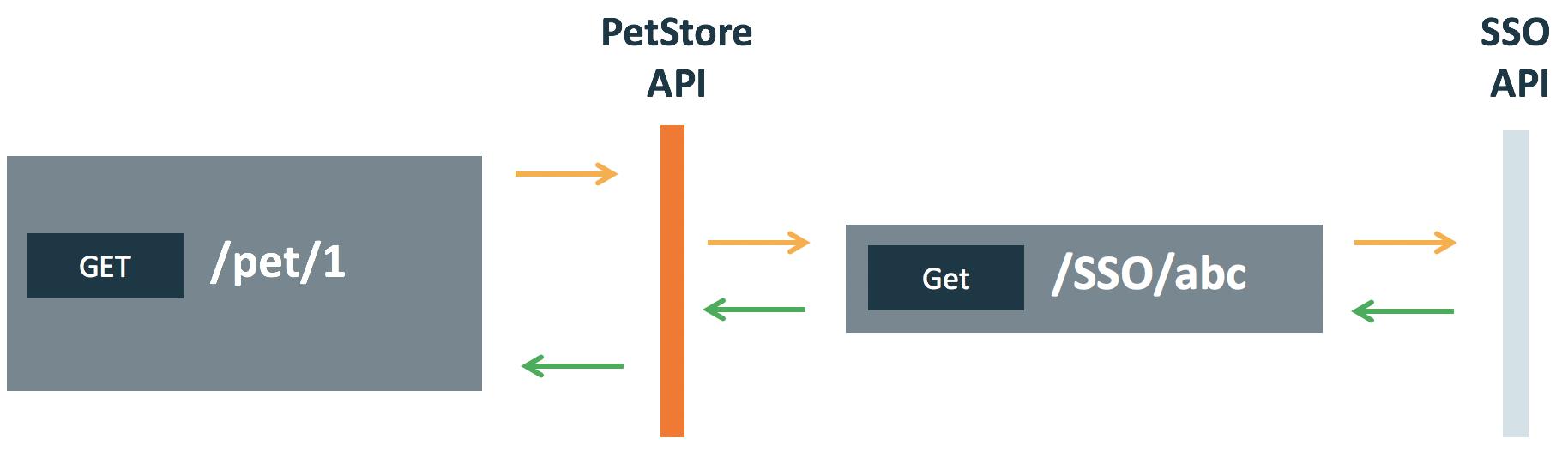 Integration API testing