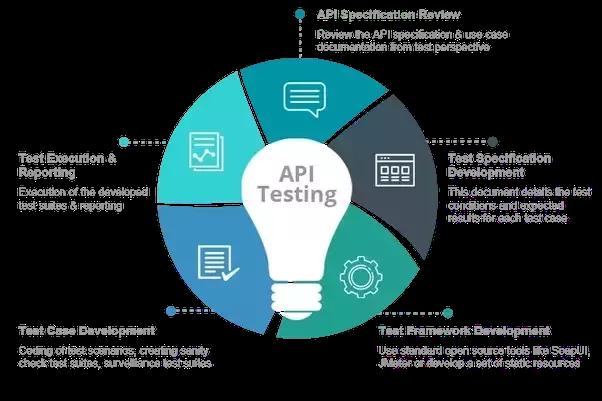 API testing step by step