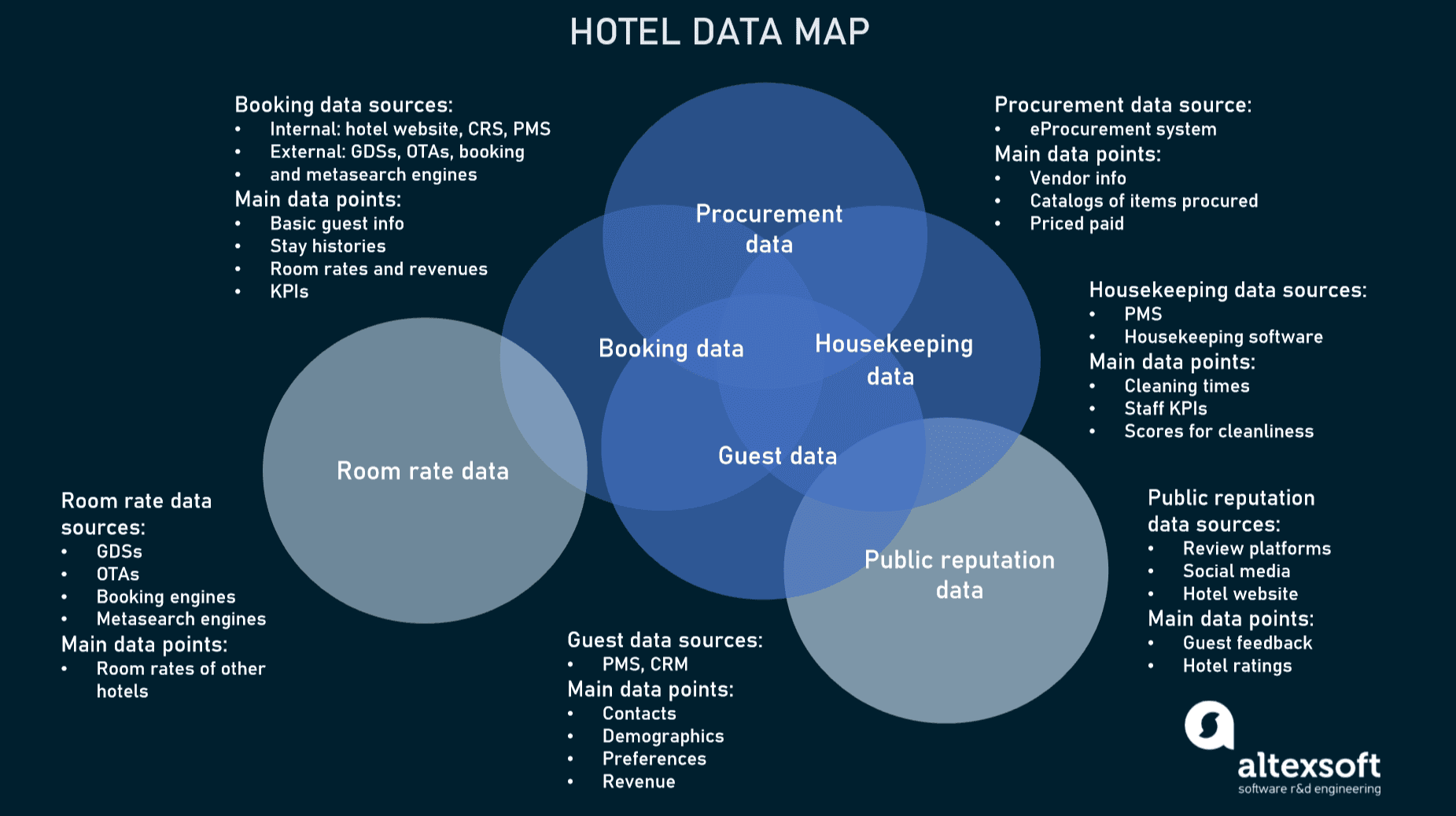 Important hotel data sets and overlaps between them