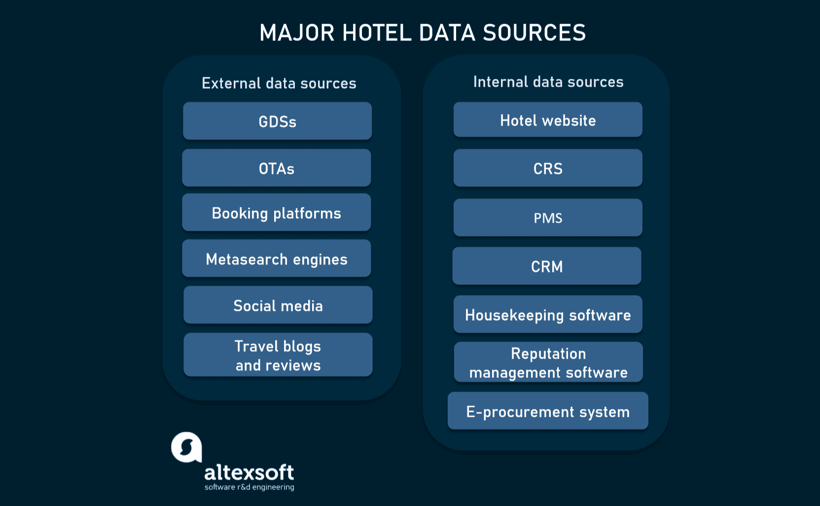Major hotel data sources overview