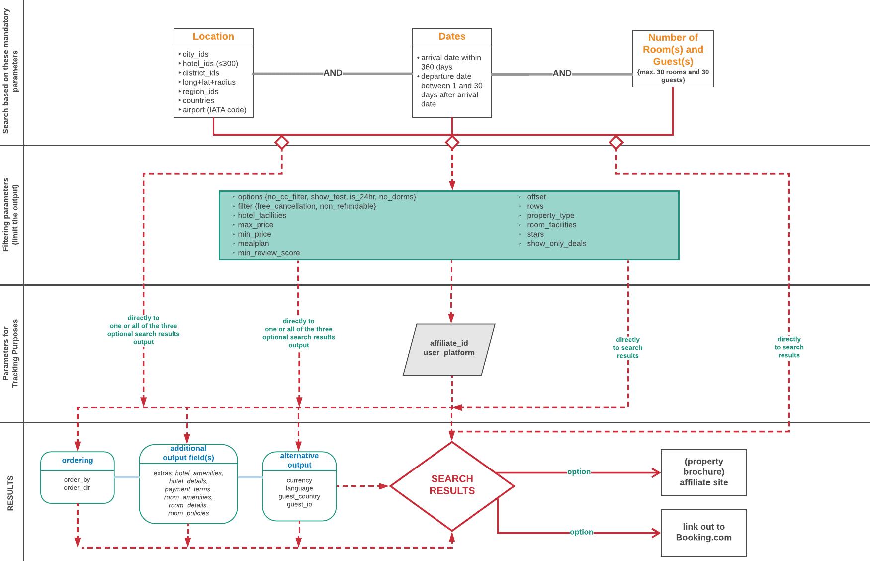 demand API Booking.com