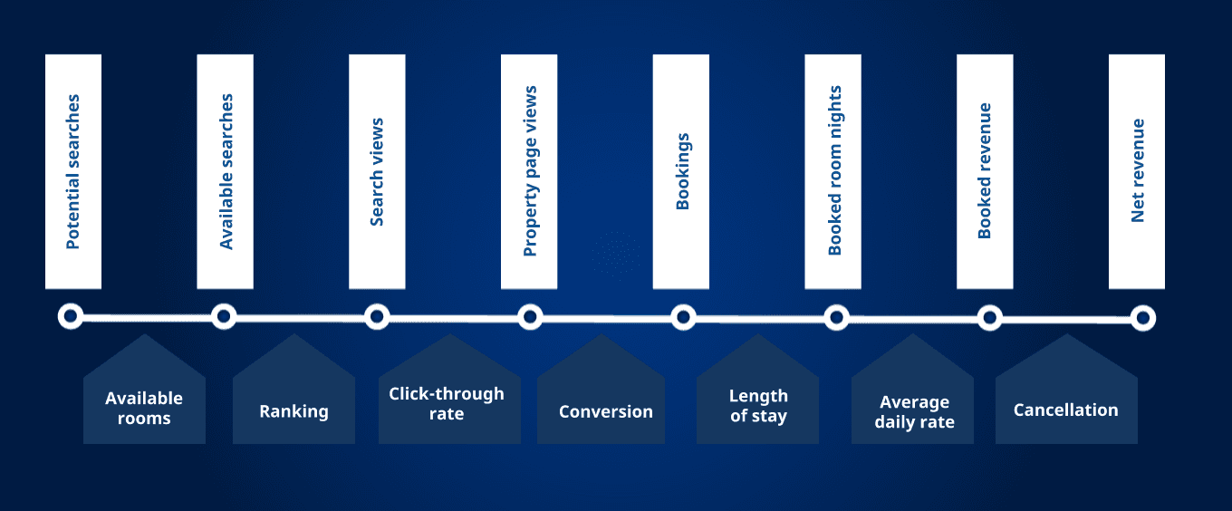 8 booking journey steps and 7 drop-off points aka opportunities by Booking.com