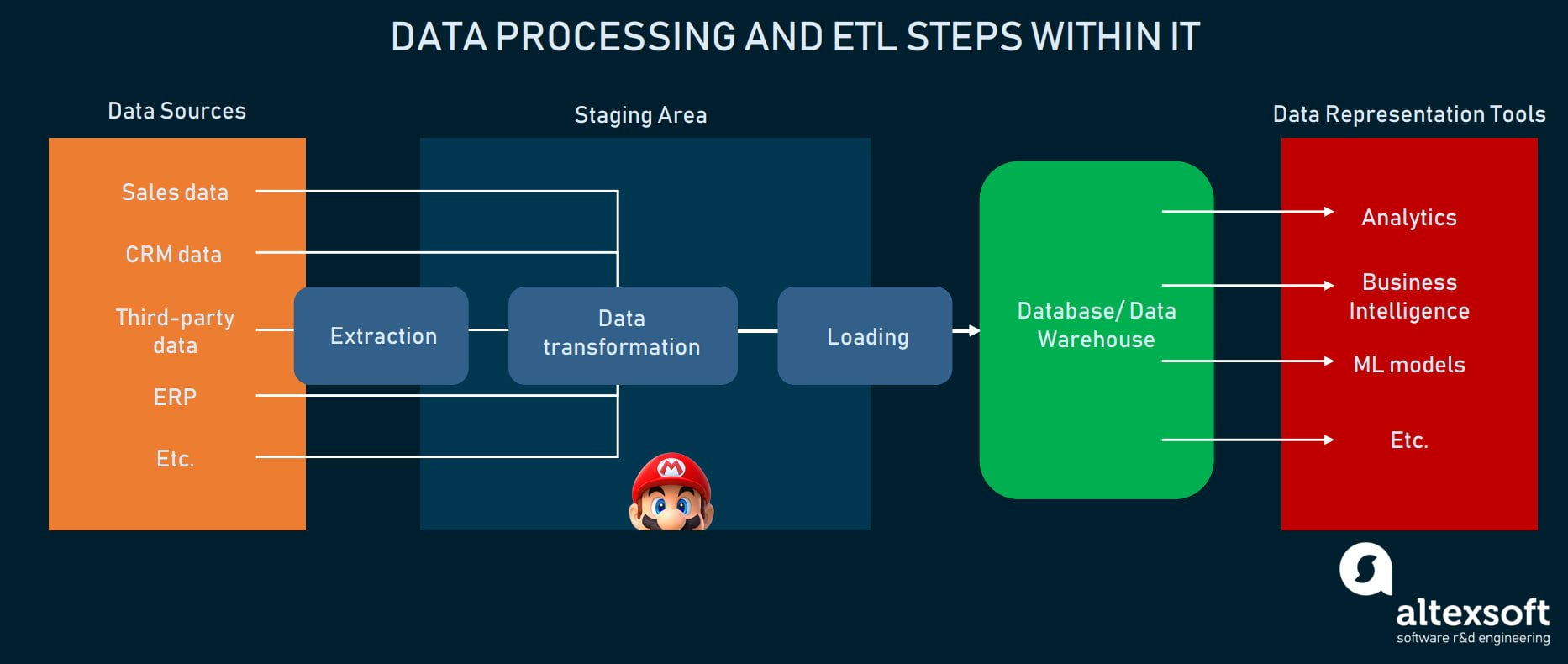 Data processing in a nutshell and ETL steps outline