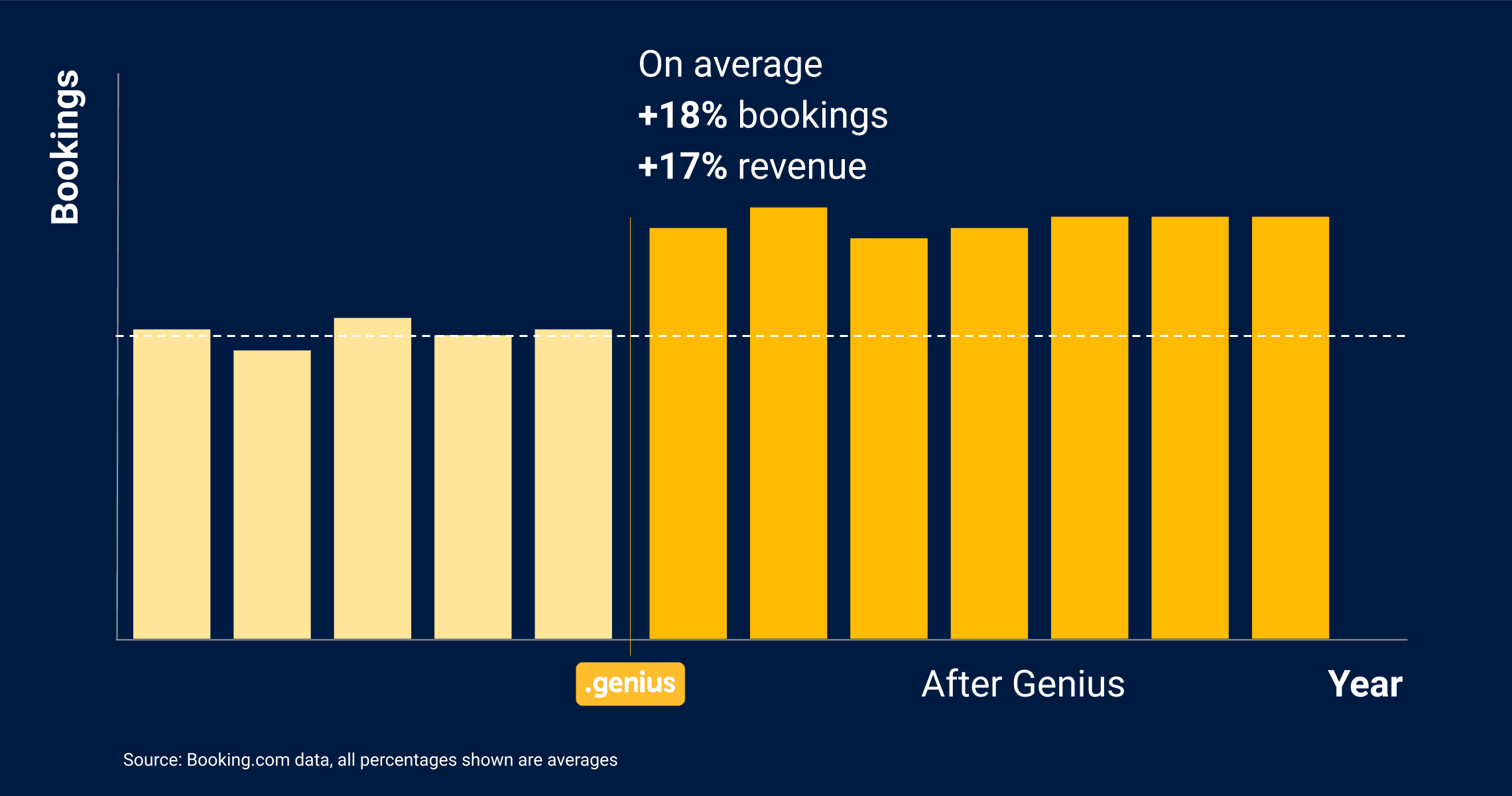 Booking.com statistics of revenue and bookings after joining Genius program