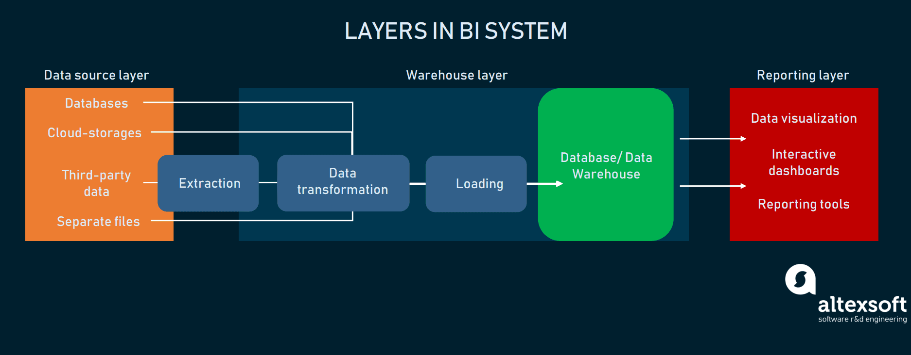 Layers in BI system