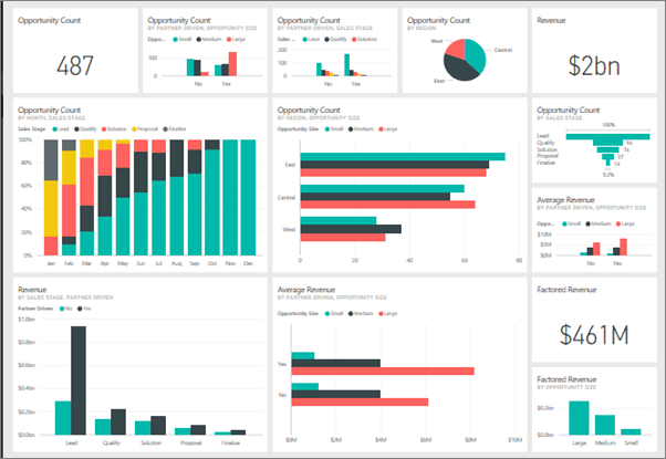 Power BI interface by Microsoft