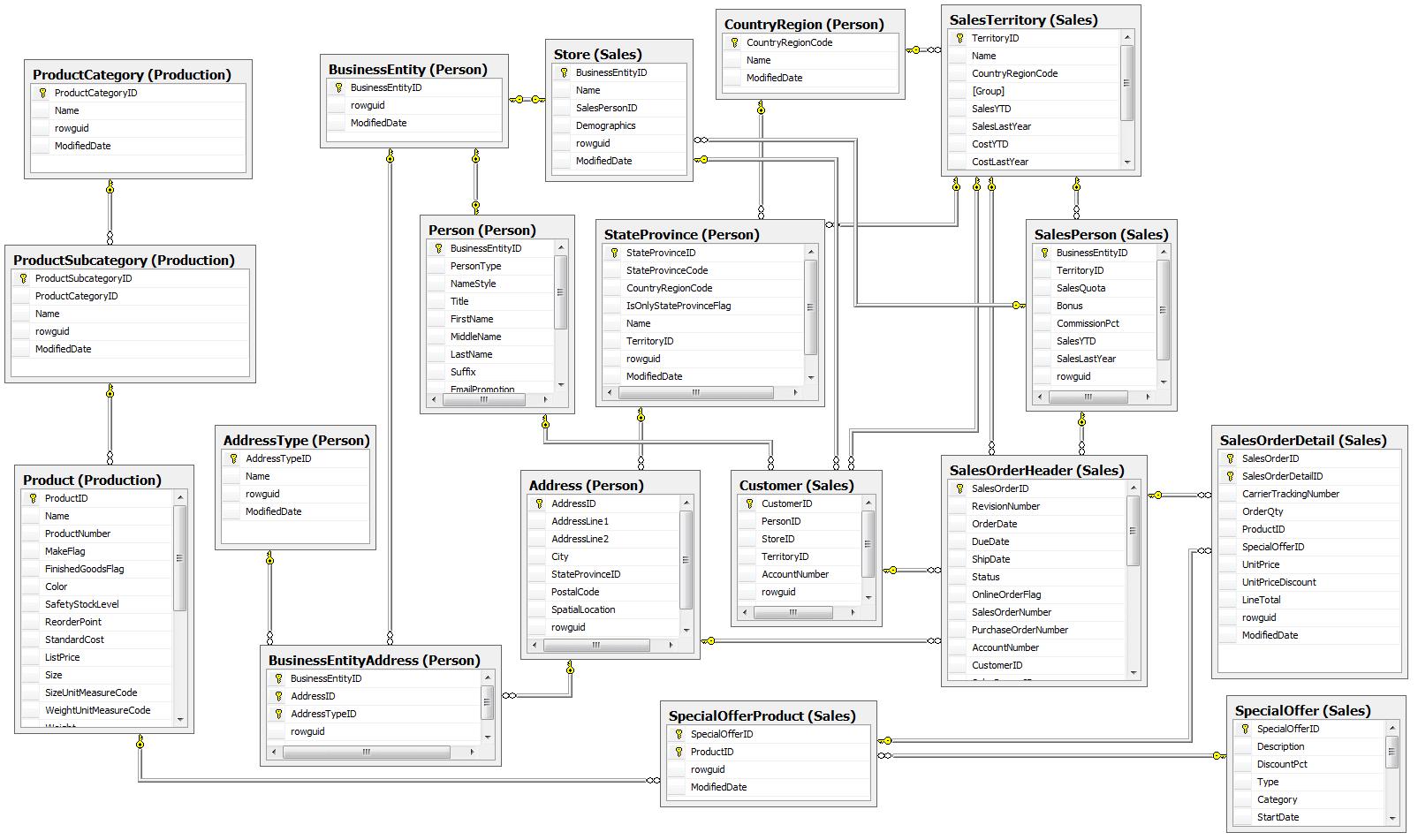 SQL data model example