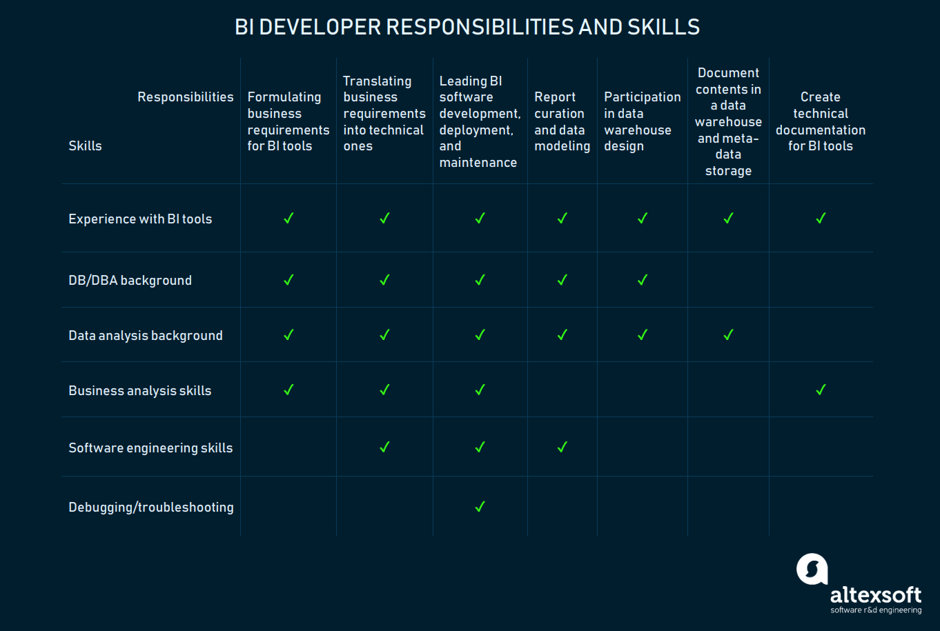 BI developer responsibilities and skills