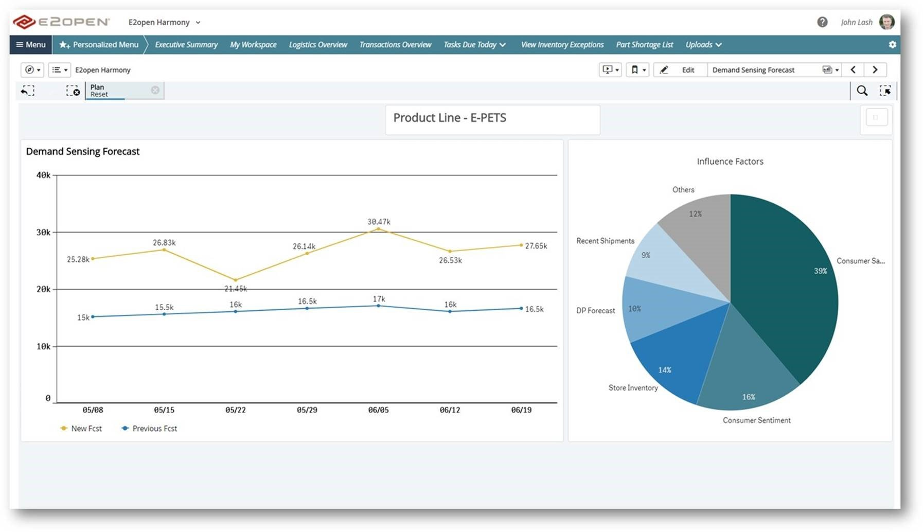 A demand sensing software dashboard, capturing a change in demand in the short term, and showing factors that cause the fluctuation